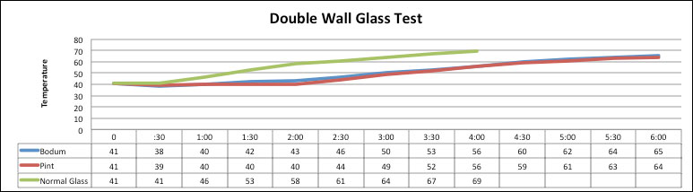 bodum double wall glass review
